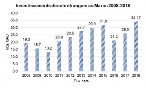 Graphe investissements
