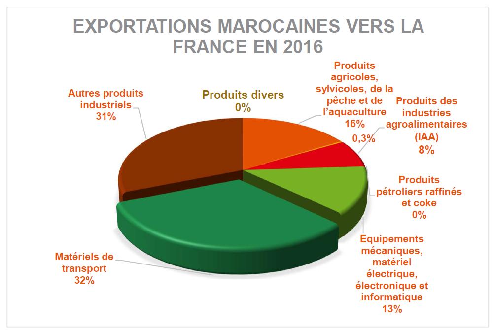 exportation Mar vers Fr